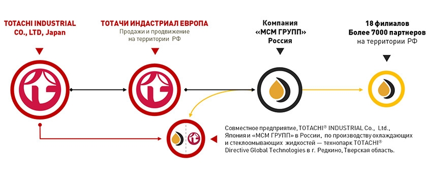 СТРУКТУРА БИЗНЕСА  TOTACHI® INDUSTRIAL CO., LTD. В РОССИИ